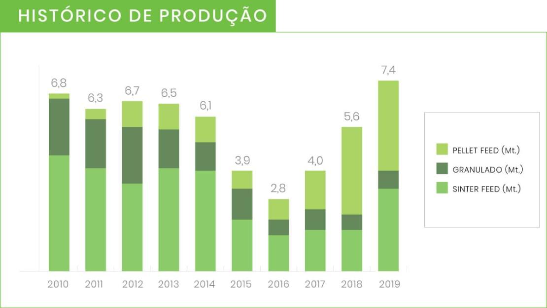Histórico de produção